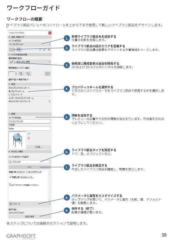 LPMパレットの解説。Library Part Makerユーザーガイドより。