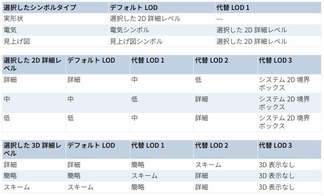 LPMユーザーガイドより、オブジェクトの表示ルール